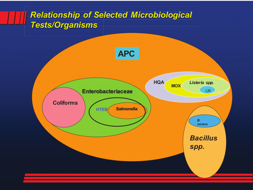 Relationship of Selected Microbiological Tests_Organisms